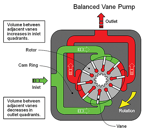 A Quick And Easy Guide To Hydraulic Pump Technology And