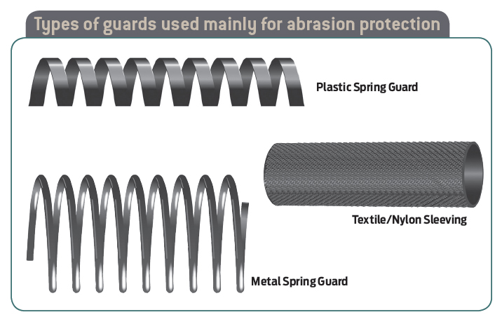 fluid-power-types-of-guards