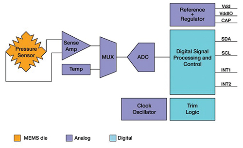 block diagram for Freescale's newest digital pressure sensor