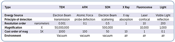 chart-of-various-microscope-technologies