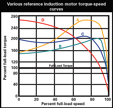 Various-reference-induction-motor-torque-speed-curves