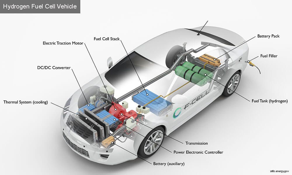 How Do Hybrid Cars Charge Their Batteries